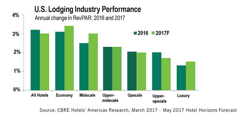 Economy segment driving recent industry performance - HB To Go