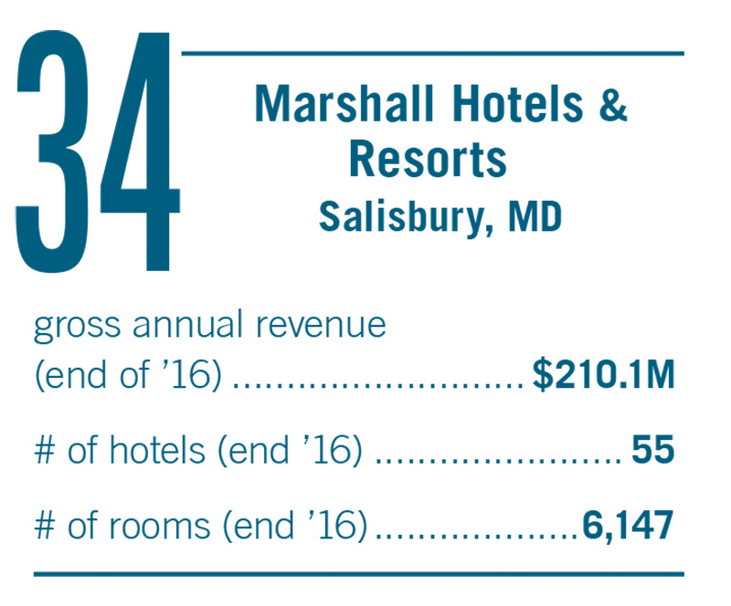 Salisbury Md Following A Record Year In 2016 For Its Management Business Marshall Hotels Resorts Is Looking To Keep The Momentum Going And Reprise